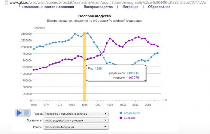 График рождаемости и потребления спирта