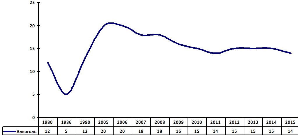 Алкоголизация населения Тверской области